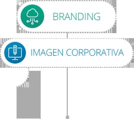Branding/imagen corporativa